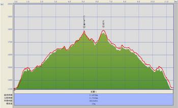 九重山登山GPSログ(2013-6-3).jpg